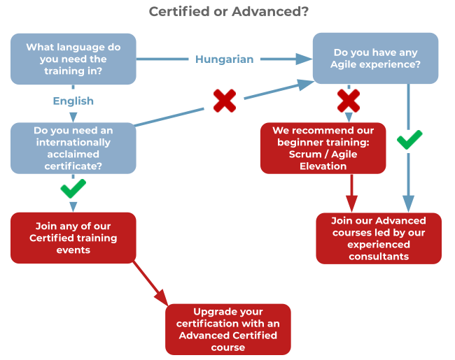 Should you choose Certified or Advanced training? If you are experienced and need a Hungarian training, join Advanced!