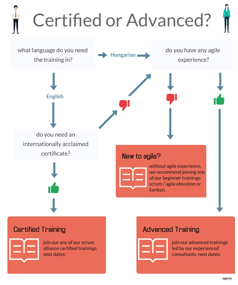Certified or Advanced? Which training should I choose?