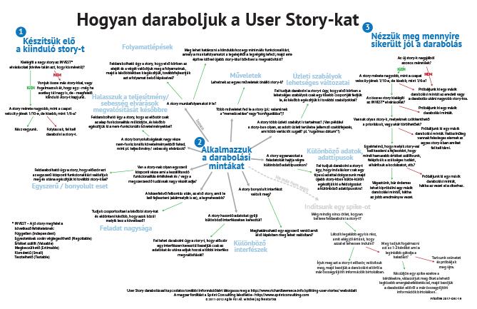 Hogyan daraboljuk a User Story-kat